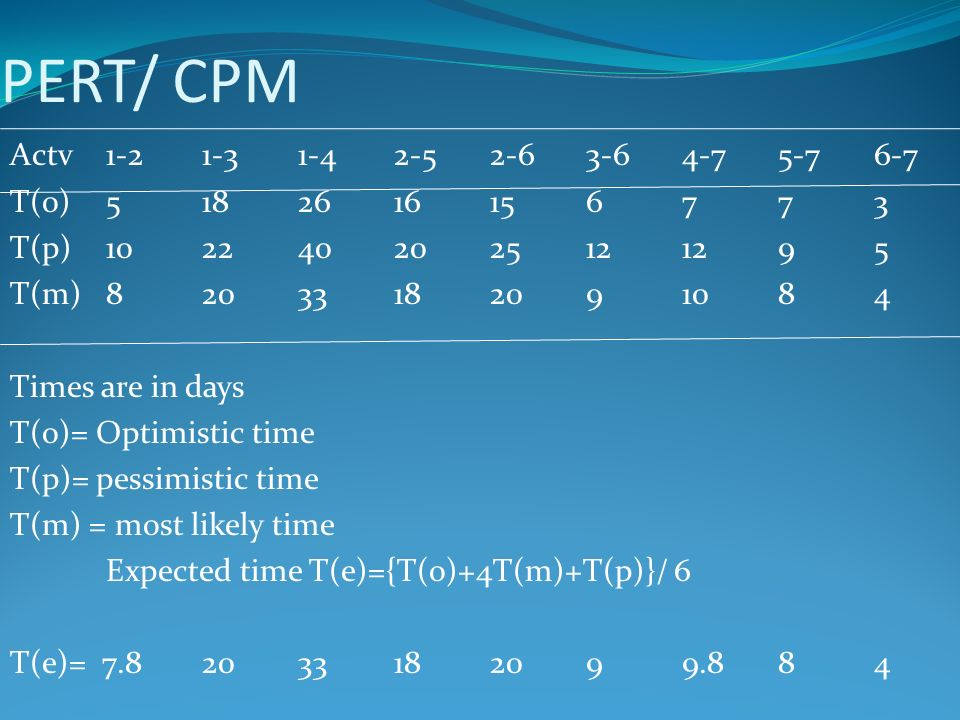 PERT/ CPM Actv T(o) T(p) T(m) Times are in days T(o)= Optimistic time T(p)= pessimistic time T(m) = most likely time Expected time T(e)={T(o)+4T(m)+T(p)}/ 6 T(e)=