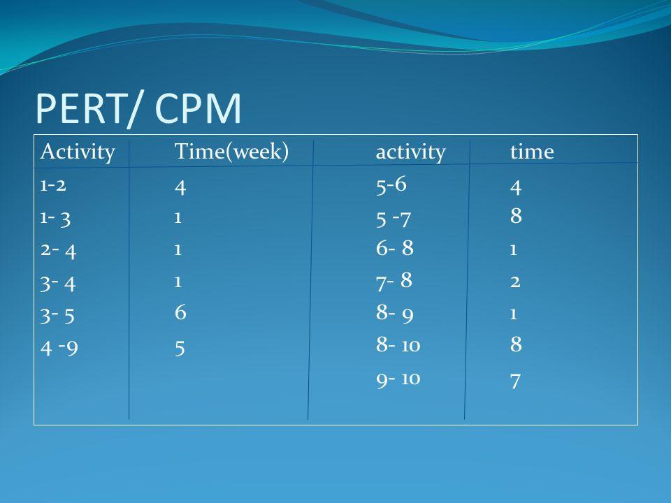 PERT/ CPM ActivityTime(week)activitytime 1-245-64 1- 315 -78 2- 416- 81 3- 417- 82 3- 568- 9 1 4 -958- 108 9- 107