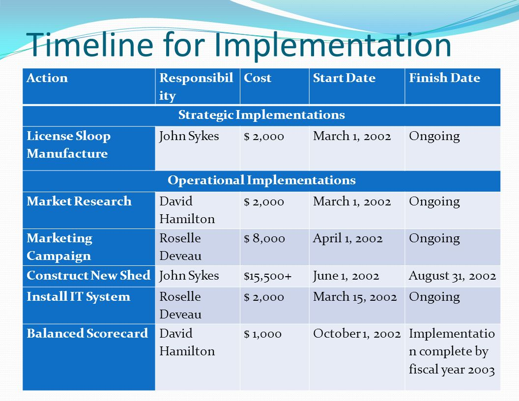 Timeline for Implementation Action Responsibil ity CostStart DateFinish Date Strategic Implementations License Sloop Manufacture John Sykes$ 2,000Marc