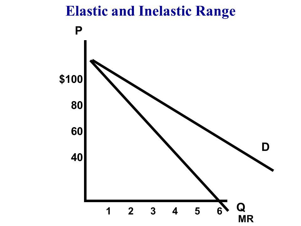 Elastic vs. Inelastic Range of Demand Curve