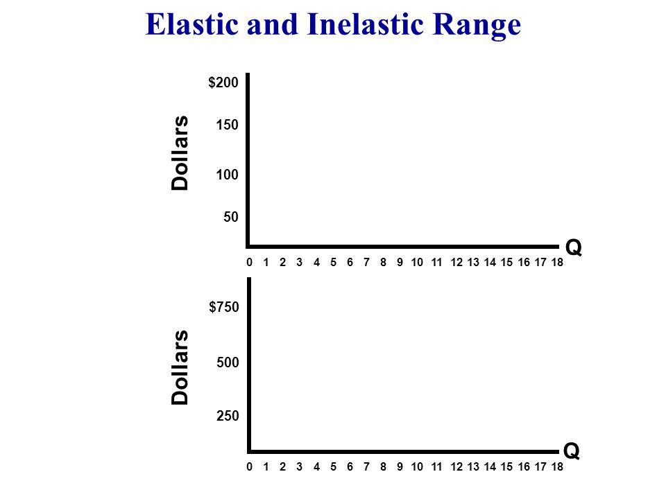 1 2 3 4 5 6 P Q $100 80 60 40 D MR Elastic and Inelastic Range