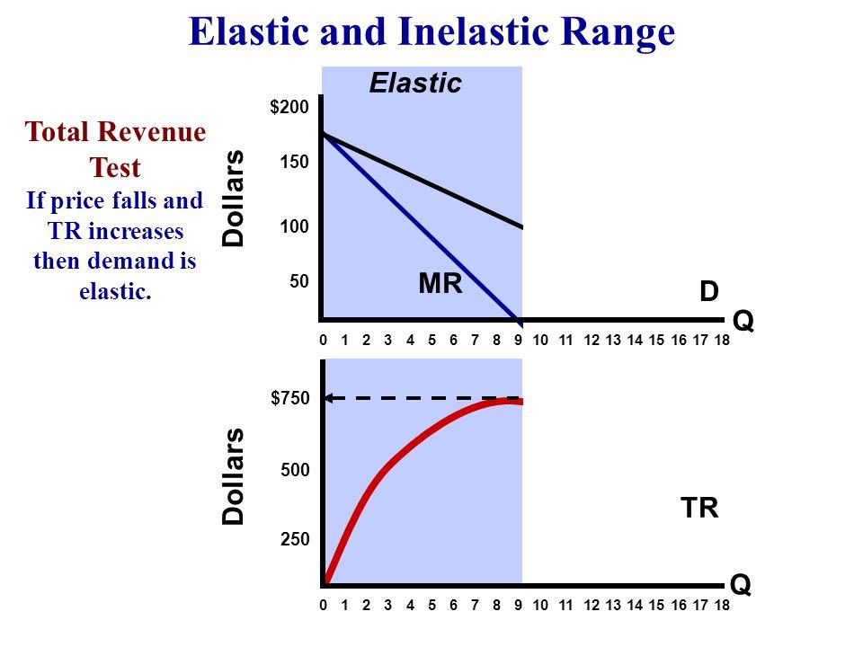 Dollars $200 150 100 50 $750 500 250 0 1 2 3 4 5 6 7 8 9 10 11 12 13 14 15 16 17 18 Q Q Elastic and Inelastic Range