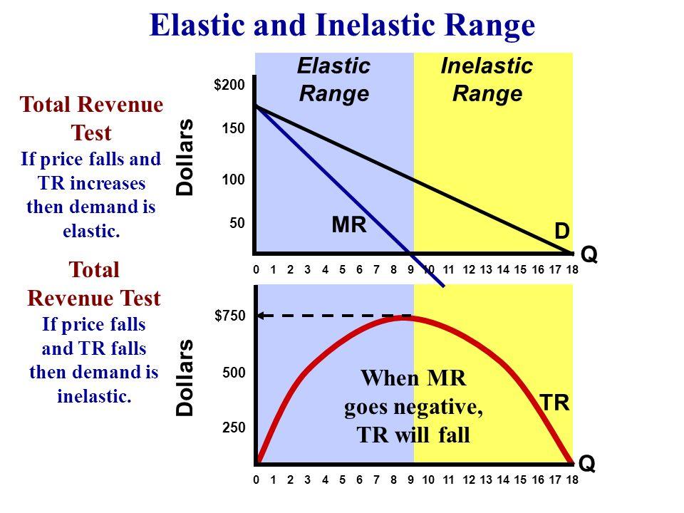 Dollars $200 150 100 50 $750 500 250 MR Elastic 0 1 2 3 4 5 6 7 8 9 10 11 12 13 14 15 16 17 18 D Q TR Q Total Revenue Test If price falls and TR incre