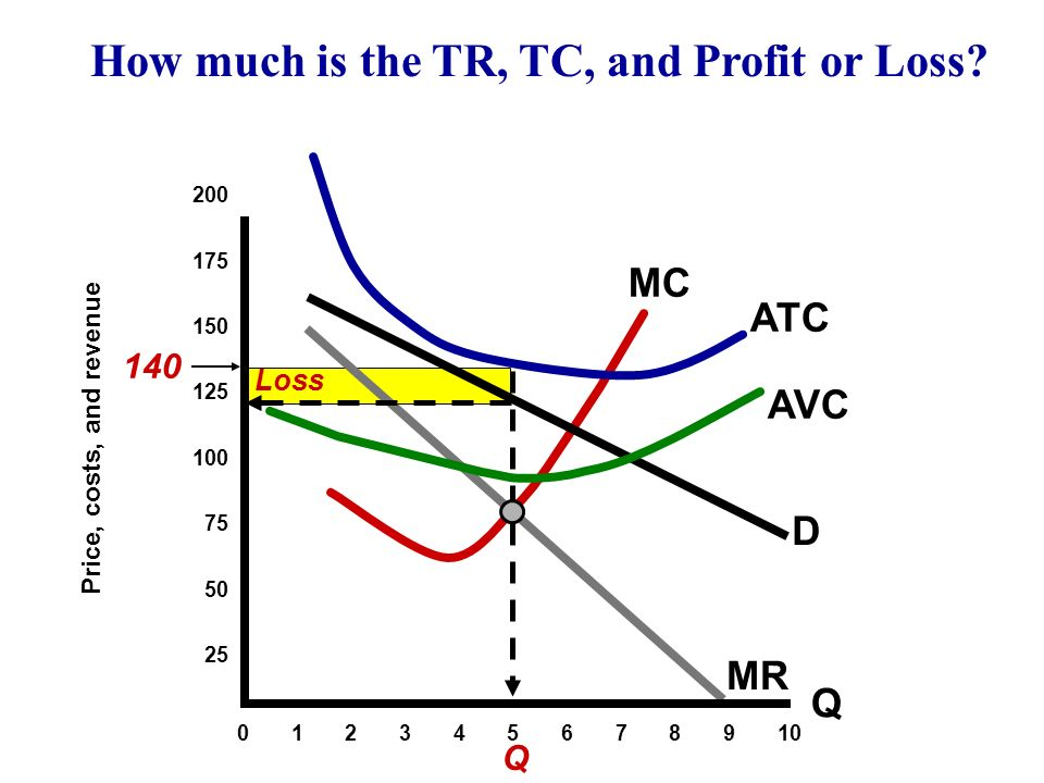 D MC ATC MR Profit =$5 MR = MC Rule Still Applies Q 200 175 150 125 100 75 50 25 0 1 2 3 4 5 6 7 8 9 10 Price, costs, and revenue $9 8 7 6 5 4 3 2 How