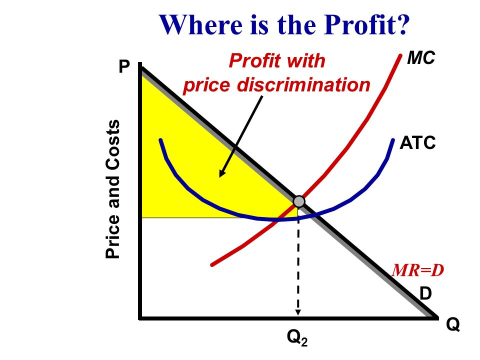 Q D MC ATC P Price and Costs What output do they make? Where is Consumer Surplus? Q2Q2 MR=D
