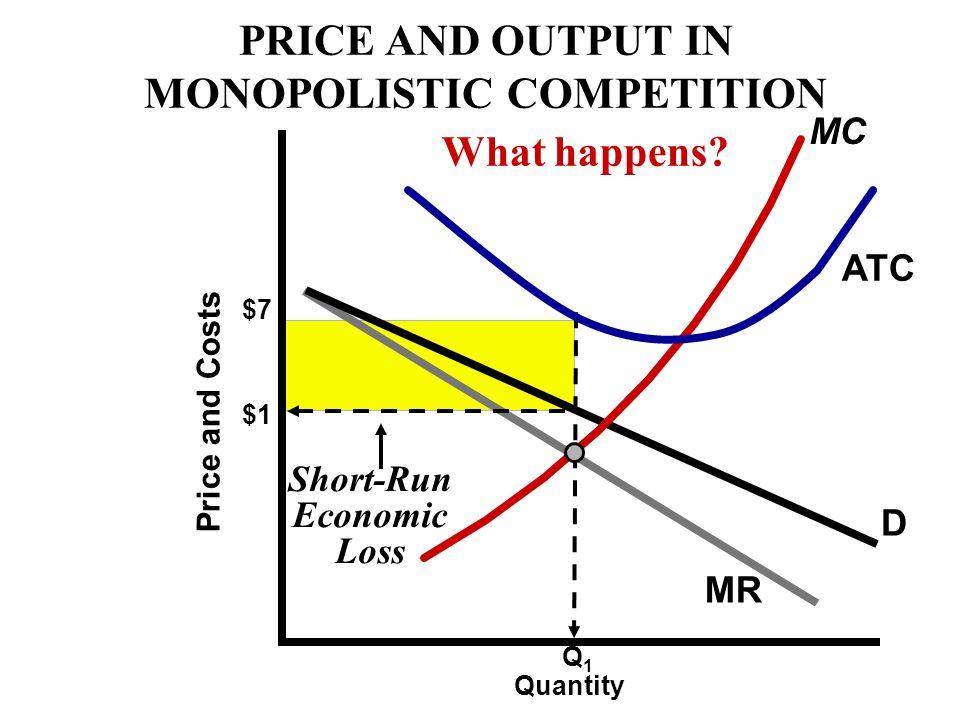 D MR $4 ATC Price and Costs Q1Q1 Normal Profit $2 MC $1 LONG- RUN EQUILIBRIUM Quantity