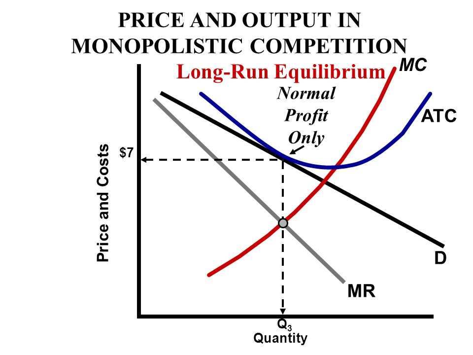 D MR $7 Price and Costs Q1Q1 Short-Run Economic Loss What happens? MC $1 PRICE AND OUTPUT IN MONOPOLISTIC COMPETITION ATC Quantity