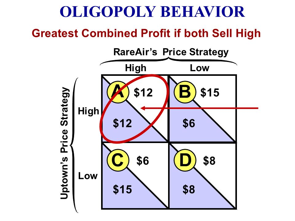 OLIGOPOLY BEHAVIOR A Game-Theory Overview High Low HighLow Uptowns Price Strategy RareAirs Price Strategy B A D C $12$15 $12$6 $8 $15