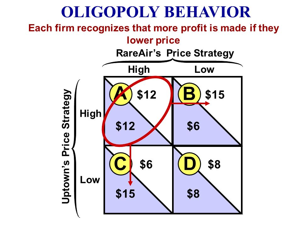 High Low HighLow Uptowns Price Strategy RareAirs Price Strategy B A D C $12$15 $12$6 $8 $15 Greatest Combined Profit if both Sell High OLIGOPOLY BEHAV