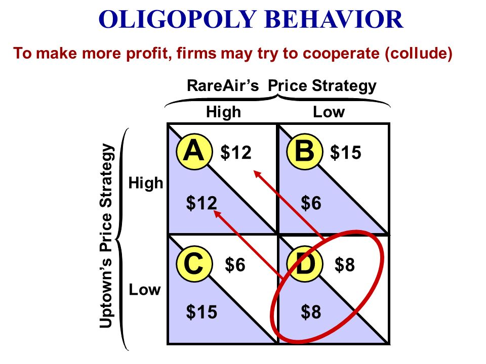 High Low HighLow Uptowns Price Strategy RareAirs Price Strategy B A D C $12$15 $12$6 $8 $15 BUT if both lower price they end up in the Worst Case OLIG