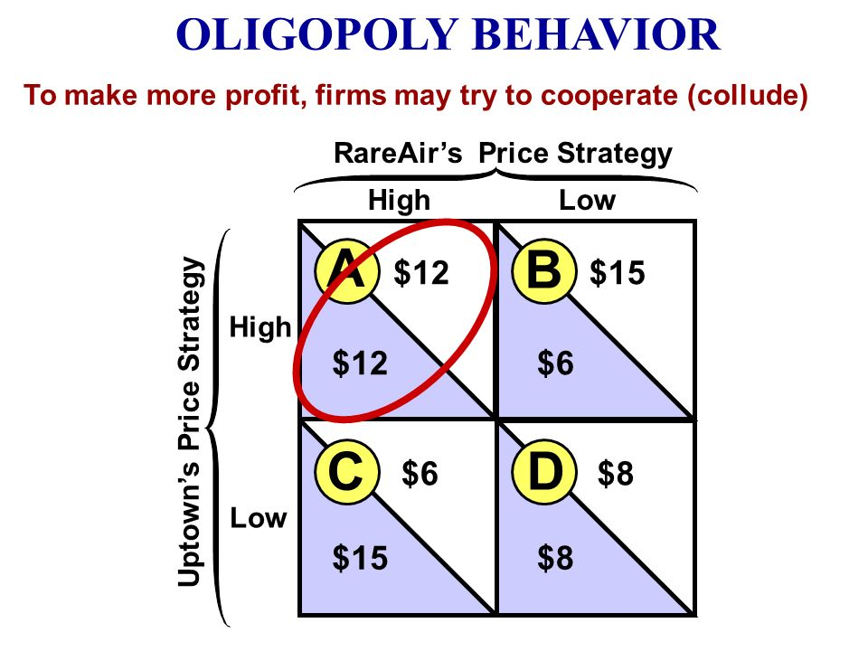 High Low HighLow Uptowns Price Strategy RareAirs Price Strategy B A D C $12$15 $12$6 $8 $15 To make more profit, firms may try to cooperate (collude)