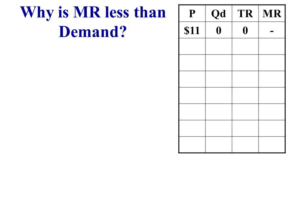 1 2 3 4 5 6 P Q $100 80 60 40 D MR MR is below Demand