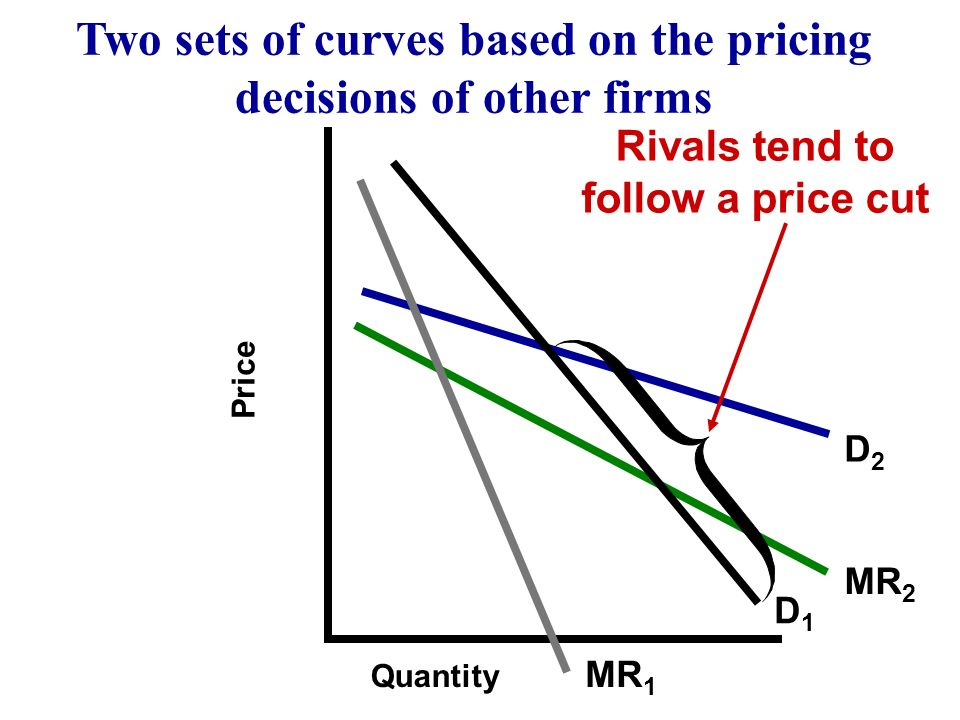 MR 2 D1D1 D2D2 MR 1 Quantity Two sets of curves based on the pricing decisions of other firms Price The firms demand and marginal revenue curves