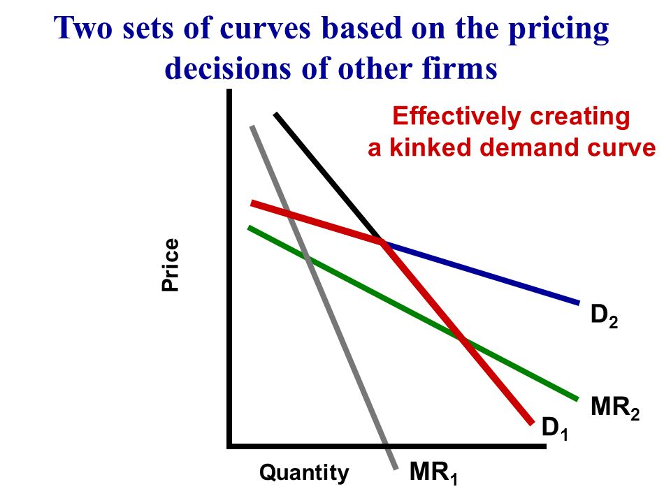 MR 2 D1D1 D2D2 MR 1 Quantity Price Rivals tend to follow a price cut or ignore a price increase Two sets of curves based on the pricing decisions of o