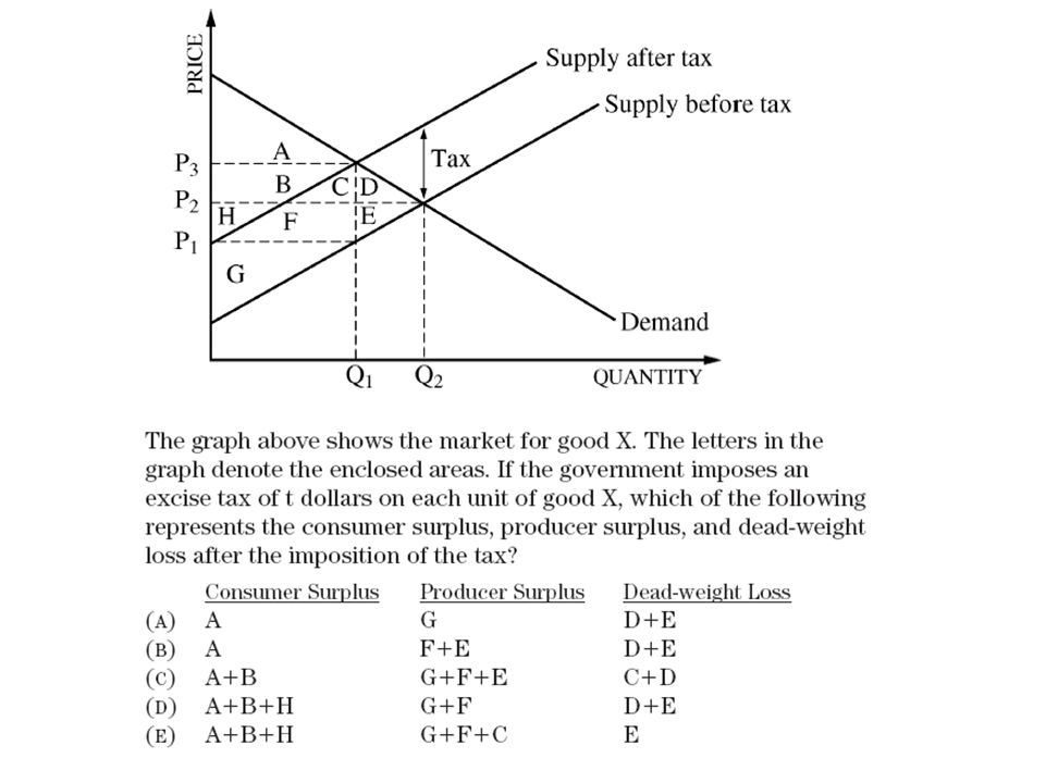 D Quantity Profit maximization MR = MC occurs at the kink. KINKED DEMAND THEORY: NONCOLLUSIVE OLIGOPOLY Price MR 2 MR 1