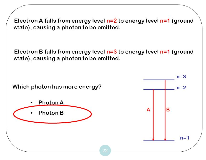 22 Electron A falls from energy level n=2 to energy level n=1 (ground state), causing a photon to be emitted. Electron B falls from energy level n=3 t