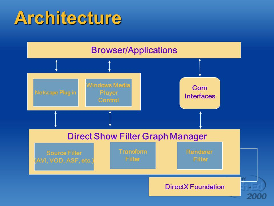 Browser/Applications Netscape Plug-in Source Filter (AVI, VOD, ASF, etc.) Windows Media Player Control Transform Filter Renderer Filter Direct Show Filter Graph Manager DirectX Foundation Com Interfaces Architecture
