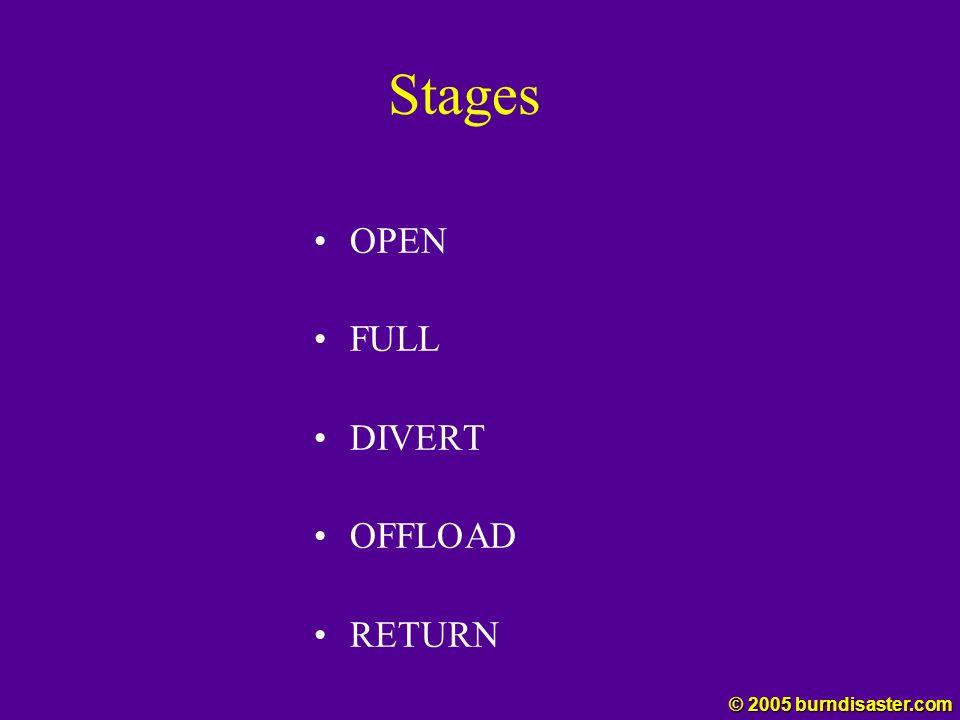 Stages OPEN FULL DIVERT OFFLOAD RETURN © 2005 burndisaster.com