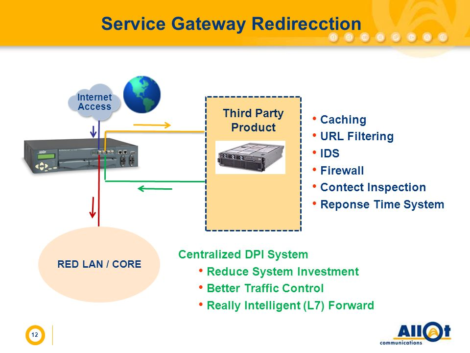 12 Service Gateway Redirecction Internet Access Caching URL Filtering IDS Firewall Contect Inspection Reponse Time System Third Party Product RED LAN