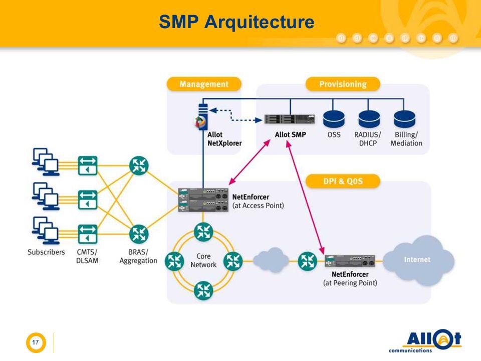17 SMP Arquitecture