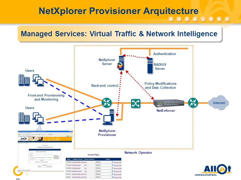 19 NetXplorer Provisioner Arquitecture NetEnforcer NetXplorer Server RADIUS Server NetXplorer Provisioner Network Operator Users Authentication Policy