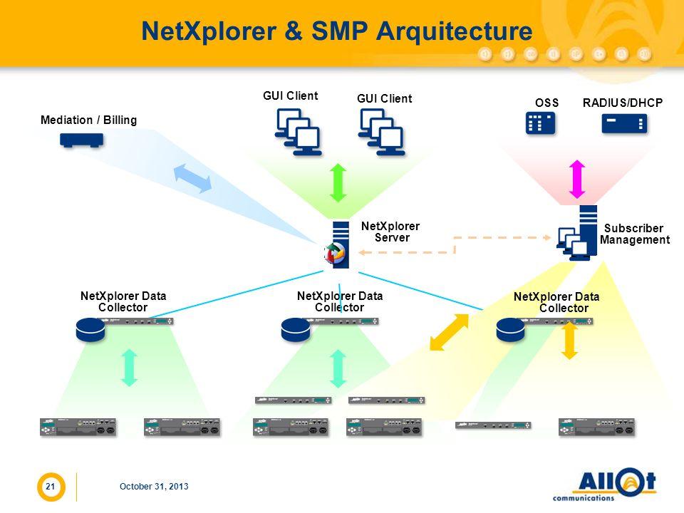 21 NetXplorer & SMP Arquitecture October 31, 2013 NetXplorer Data Collector GUI Client NetXplorer Server GUI Client Subscriber Management OSS RADIUS/D