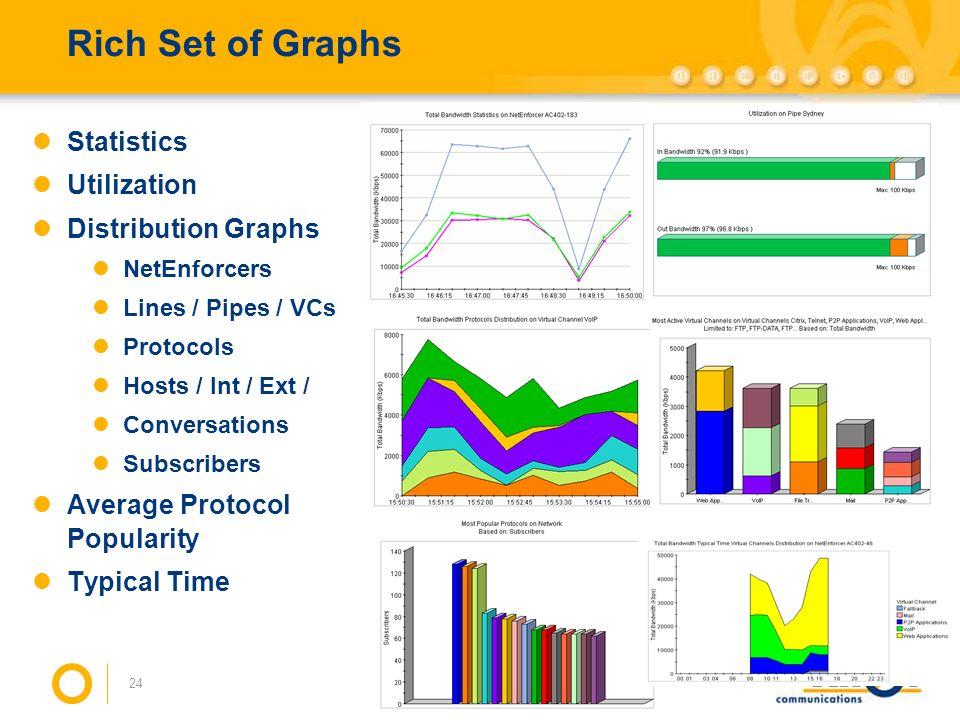 24 Rich Set of Graphs Statistics Utilization Distribution Graphs NetEnforcers Lines / Pipes / VCs Protocols Hosts / Int / Ext / Conversations Subscrib