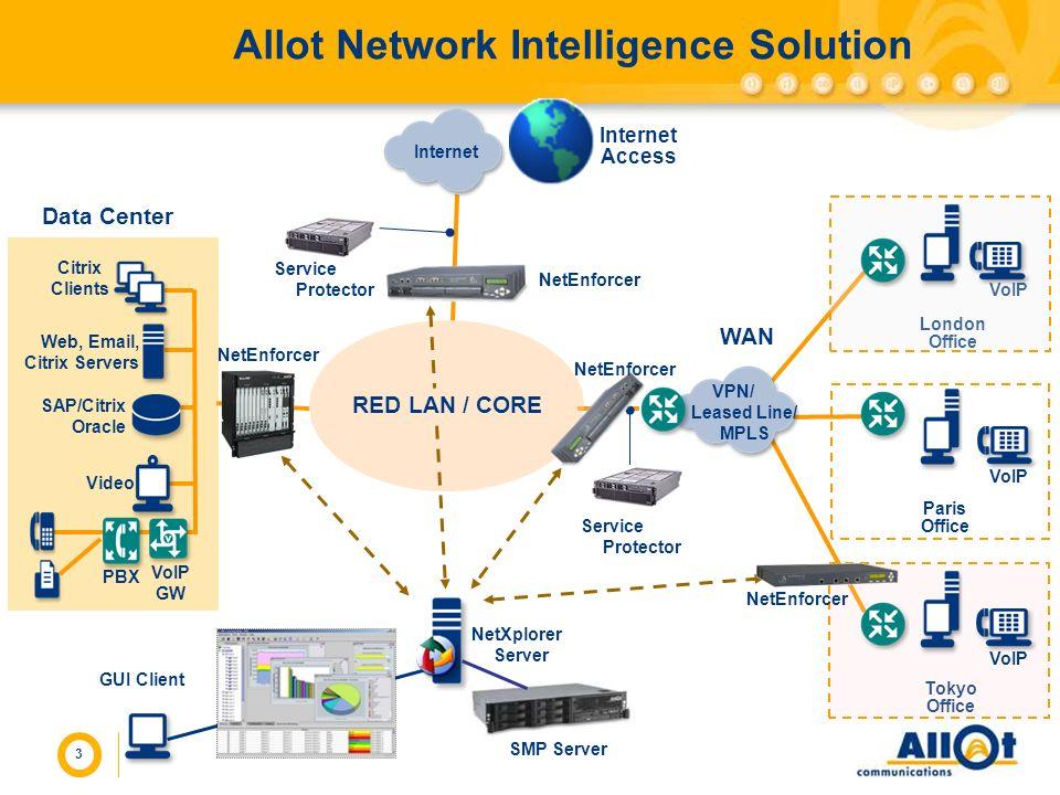 3 Allot Network Intelligence Solution WAN RED LAN / CORE Internet Access Internet VPN/ Leased Line/ MPLS Web, Email, Citrix Servers Video Citrix Clien