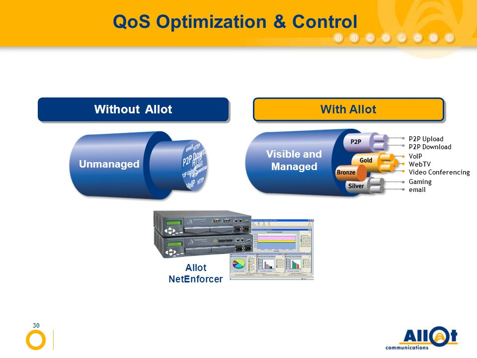 30 QoS Optimization & Control Unmanaged With Allot Without Allot Allot NetEnforcer Visible and Managed P2P Upload P2P Download VoIP WebTV Video Confer