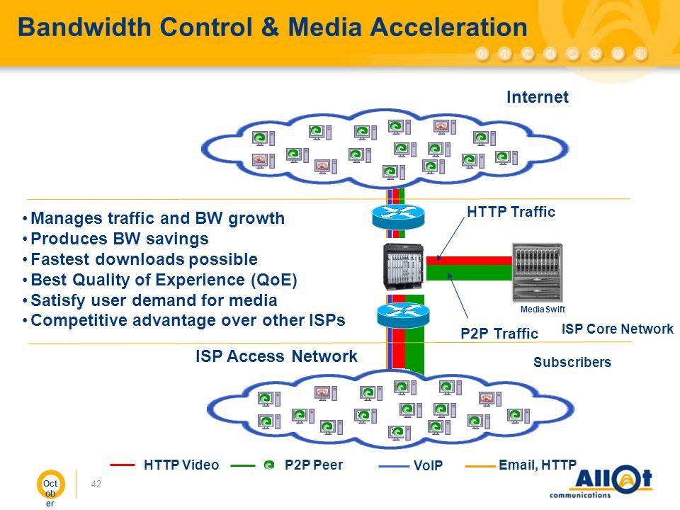 October 31, 2013October 31, 2013October 31, 2013October 31, 2013October 31, 2013October 31, 2013 42 MediaSwift Bandwidth Control & Media Acceleration