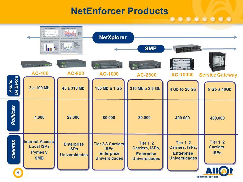 6 NetEnforcer Products AC-400AC-800 AC-1000 AC-2500 Ancho De Banda Ancho De Banda Clientes Internet Access, Local ISPs Pymes y SMB Tier 2-3 Carriers,