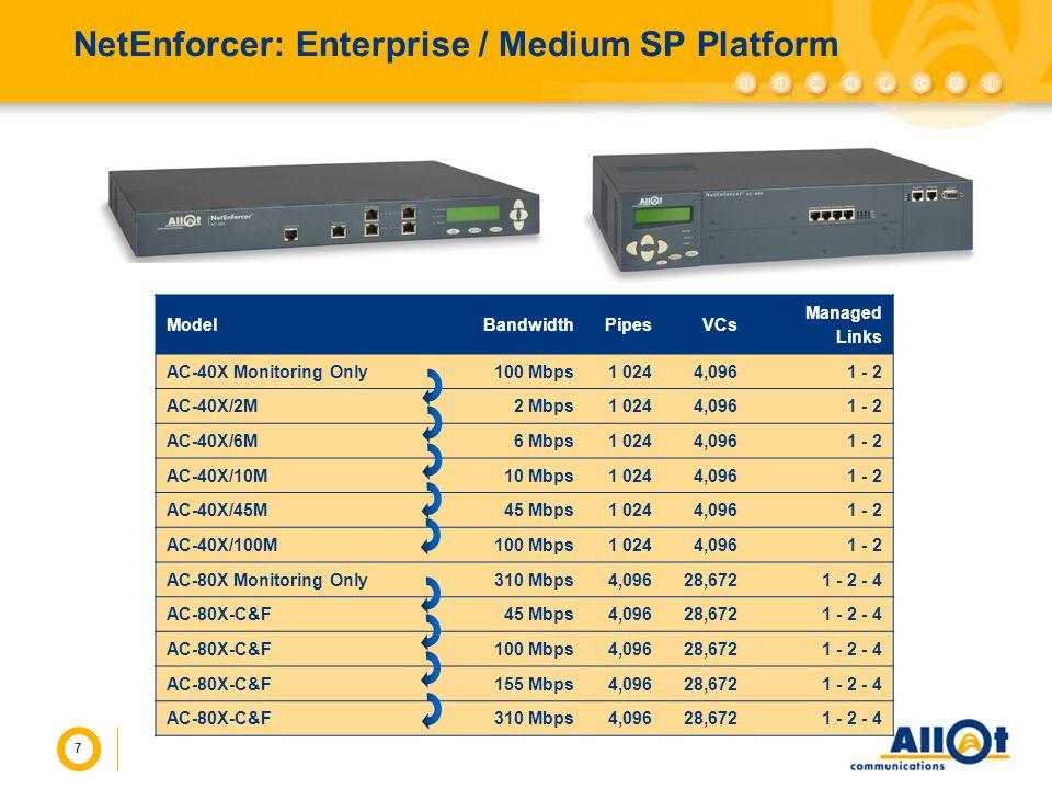 7 NetEnforcer: Enterprise / Medium SP Platform ModelBandwidthPipesVCs Managed Links AC-40X Monitoring Only100 Mbps1 0244,0961 - 2 AC-40X/2M2 Mbps1 024