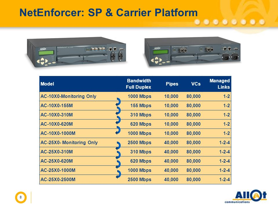 8 NetEnforcer: SP & Carrier Platform Model Bandwidth Full Duplex PipesVCs Managed Links AC-10X0-Monitoring Only1000 Mbps10,00080,0001-2 AC-10X0-155M15