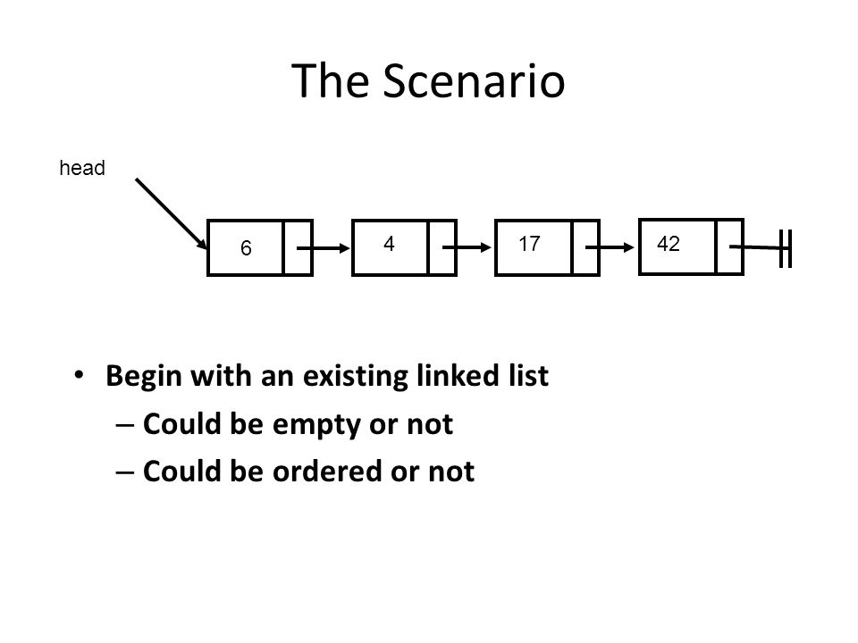 The Scenario Begin with an existing linked list – Could be empty or not – Could be ordered or not 417 head 42 6