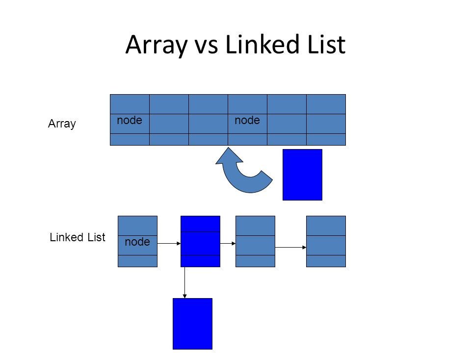 Array vs Linked List node Array Linked List