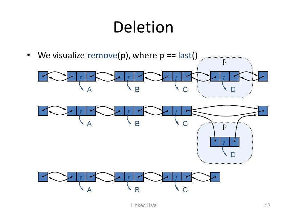 Linked Lists43 Deletion We visualize remove(p), where p == last() ABCD p ABC D p ABC