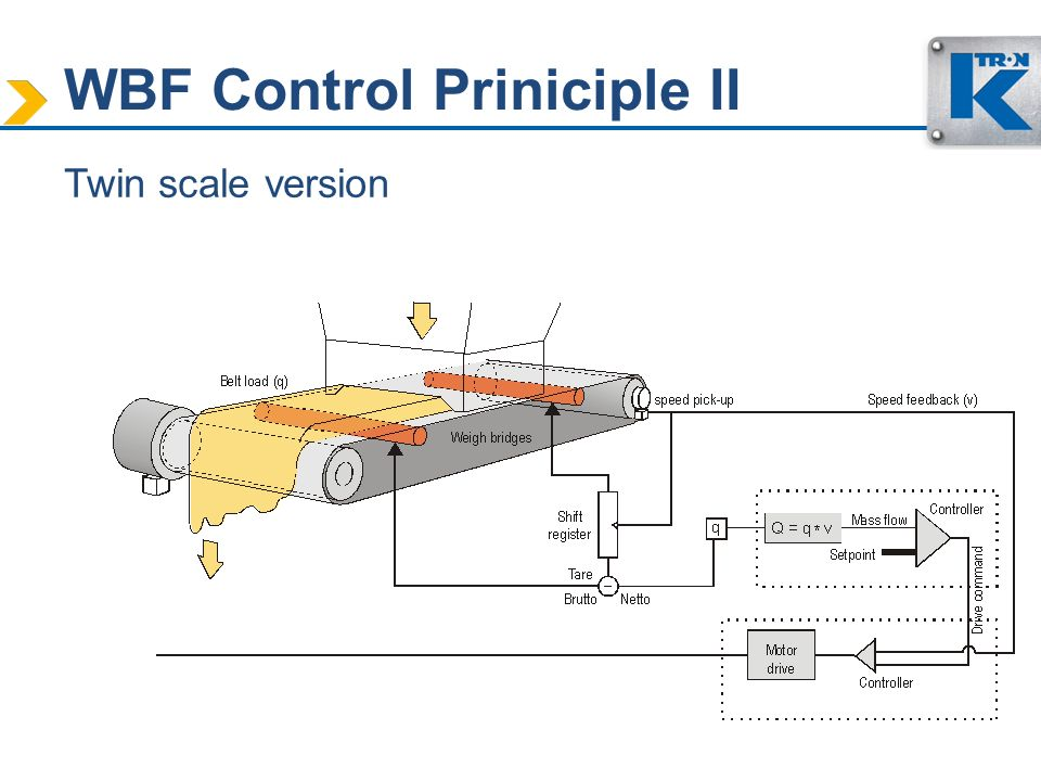 WBF Control Priniciple II Twin scale version