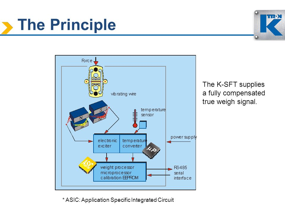 The Principle The K-SFT supplies a fully compensated true weigh signal. * ASIC: Application Specific Integrated Circuit