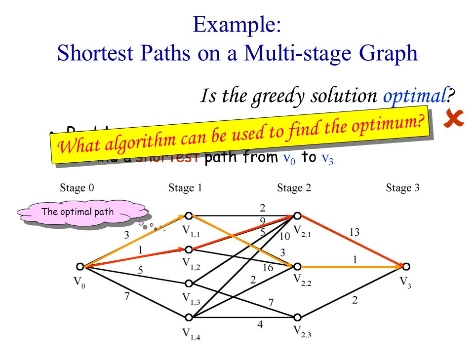 Example: Shortest Paths on a Multi-stage Graph Problem –Find a shortest path from v 0 to v 3 Is the greedy solution optimal? The optimal path What alg