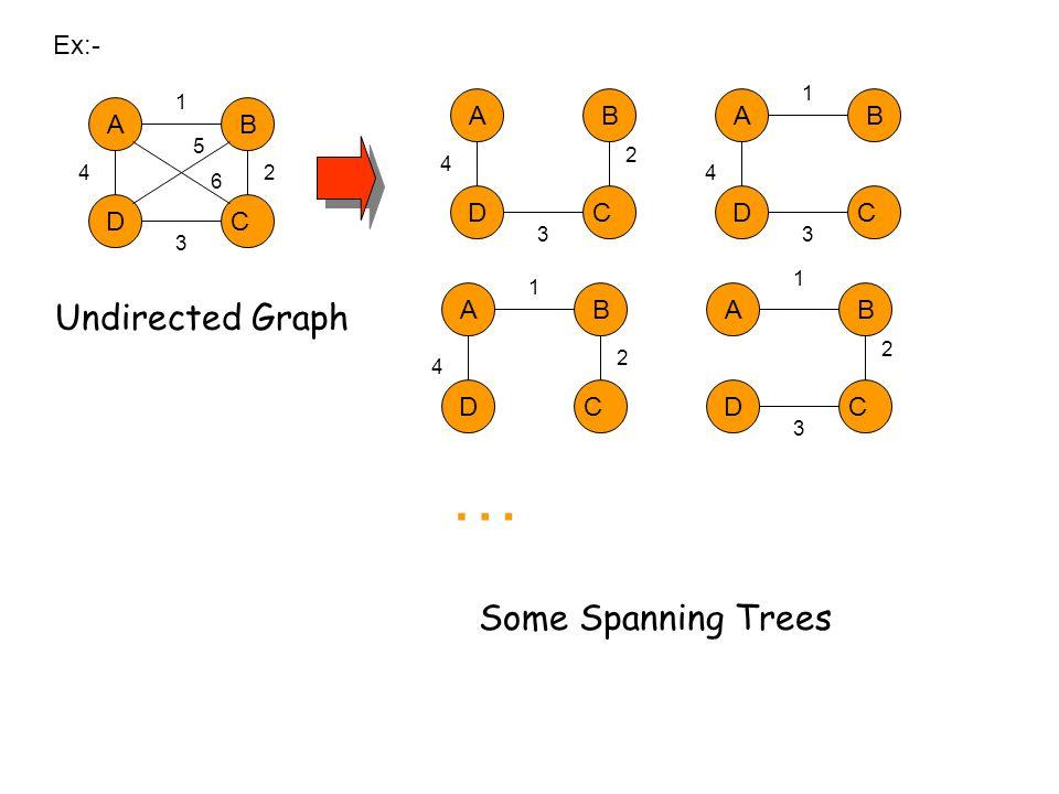 Undirected Graph Some Spanning Trees Ex:- A DC B A DC BA DC B A DC BA DC B 1 2 3 4 5 6 2 3 4 1 3 4 1 2 4 1 2 3 …