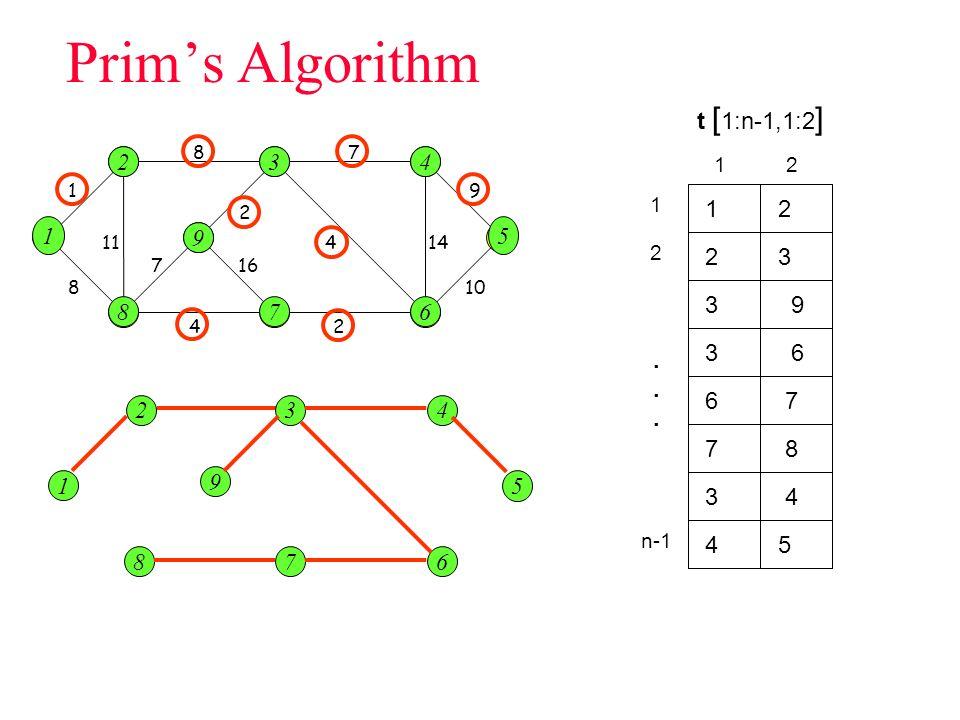 Prims Algorithm 1 2 8 i 3 7 5 4 6 1 87 9 10 14 4 2 24 7 11 8 1 1 2 2 3 3 9 9 16 6 6 7 7 8 8 4 4 5 5 t [ 1:n-1,1:2 ] 2 3 3 9 3 6 6 7 7 8 3 4 4 5 1 2 n-