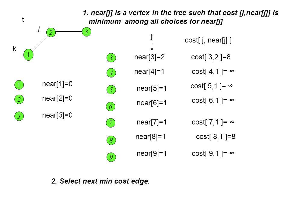 1 2 1 2 9 6 7 8 4 5 3 t k l near[3]=2 near[4]=1 near[5]=1 near[6]=1 near[7]=1 near[8]=1 near[9]=1 2 1 near[1]=0 near[2]=0 1. near[j] is a vertex in th