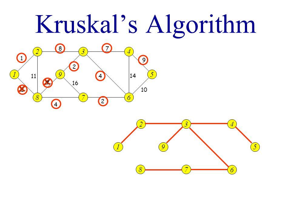Kruskals Algorithm 1 2 8 9 3 7 5 4 6 4 87 9 10 14 4 2 2 1 7 11 8 1 2 8 9 3 7 5 4 6 16