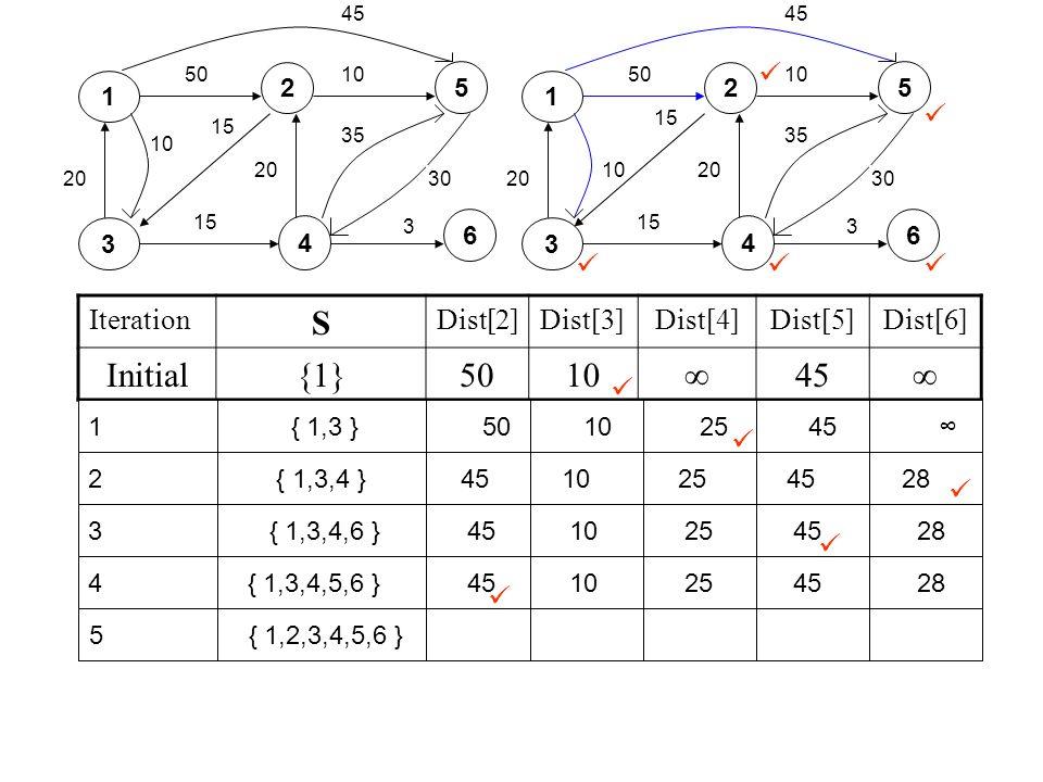 Iteration S Dist[2]Dist[3]Dist[4]Dist[5]Dist[6] Initial{1}501045 1 2 3 4 5 6 20 10 5010 15 3 30 35 45 20 15 1 2 3 4 5 6 20 10 5010 15 3 30 35 45 20 15 1 { 1,3 } 50 10 25 45 2 { 1,3,4 } 45 10 25 45 28 3 { 1,3,4,6 } 45 10 25 45 28 4 { 1,3,4,5,6 } 45 10 25 45 28 5 { 1,2,3,4,5,6 }
