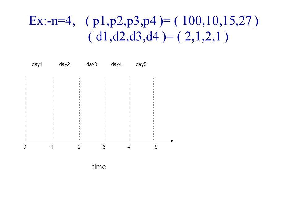 Ex:-n=4, ( p1,p2,p3,p4 )= ( 100,10,15,27 ) ( d1,d2,d3,d4 )= ( 2,1,2,1 ) 012345 time day1day2day3day4day5