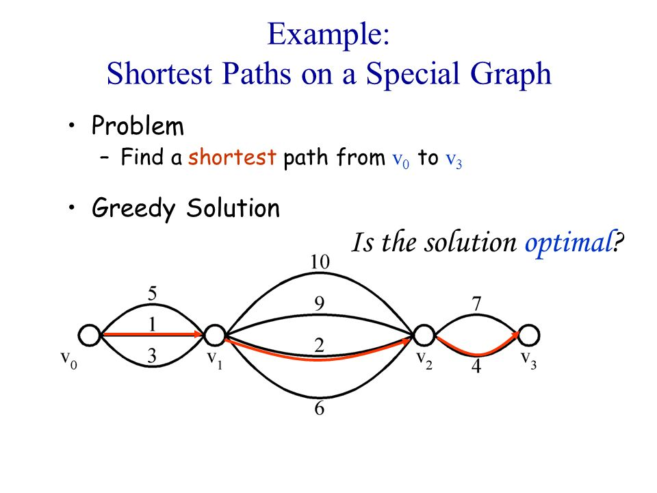 Example: Shortest Paths on a Special Graph Problem –Find a shortest path from v 0 to v 3 Greedy Solution Is the solution optimal?