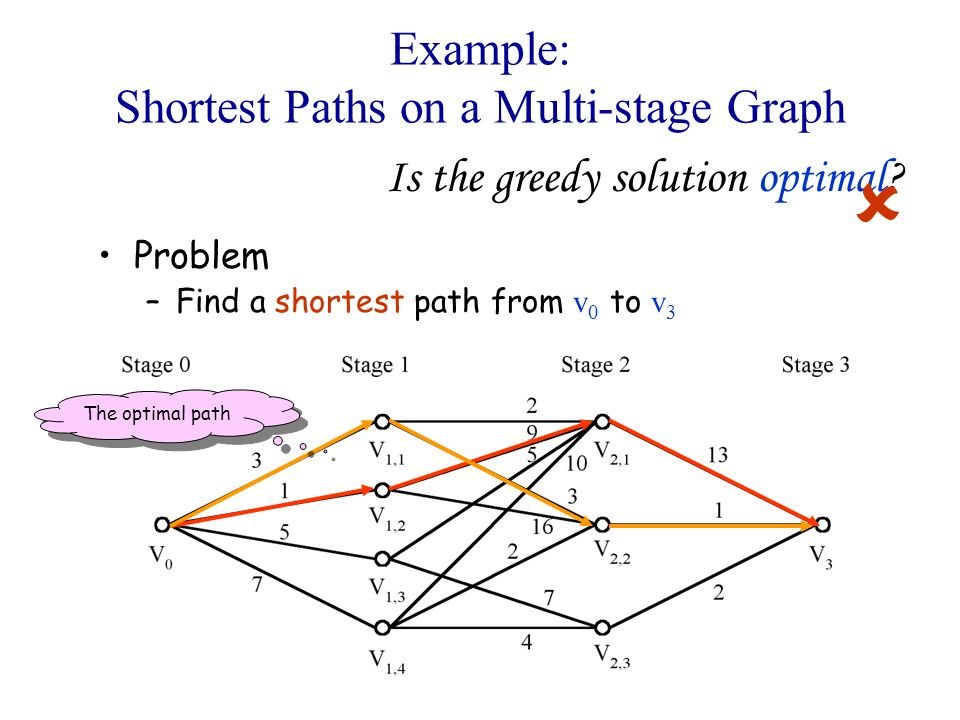 Example: Shortest Paths on a Multi-stage Graph Problem –Find a shortest path from v 0 to v 3 Is the greedy solution optimal? The optimal path