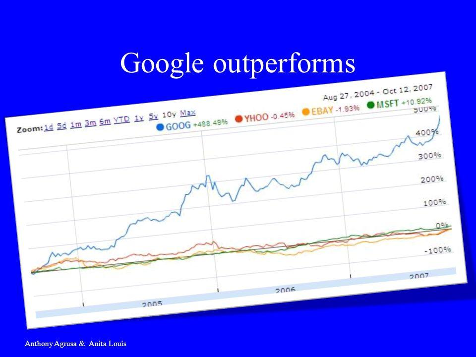 Google outperforms Anthony Agrusa & Anita Louis