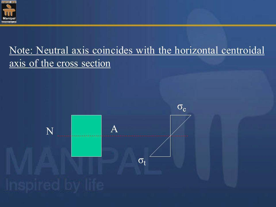 Note: Neutral axis coincides with the horizontal centroidal axis of the cross section N A σcσc σtσt