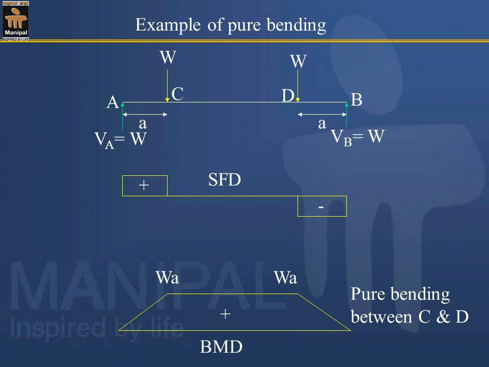 Example of pure bending W W SFD - + aa A B V A = W V B = W C D BMD Wa + Pure bending between C & D